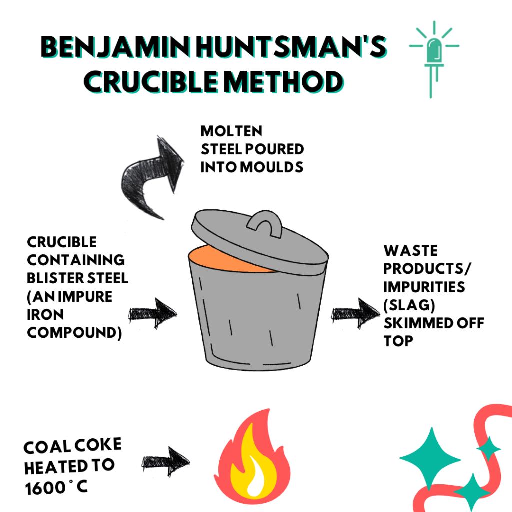Diagram showing Benjamin Huntsman's method of crucible steel production.